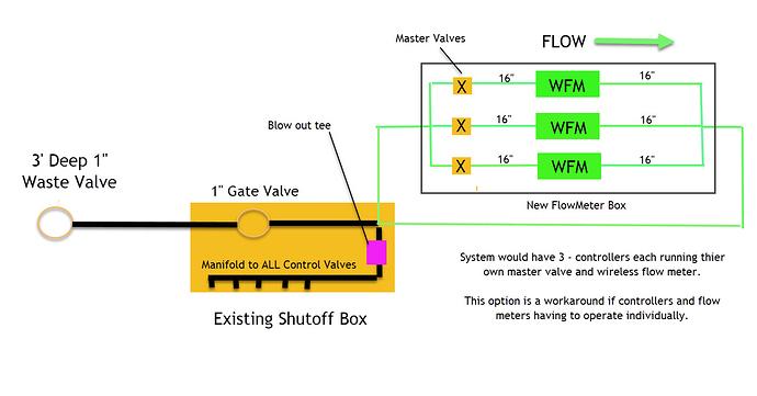 3 controllers, 3 flow meters! - s & Magic - Rachio Community on