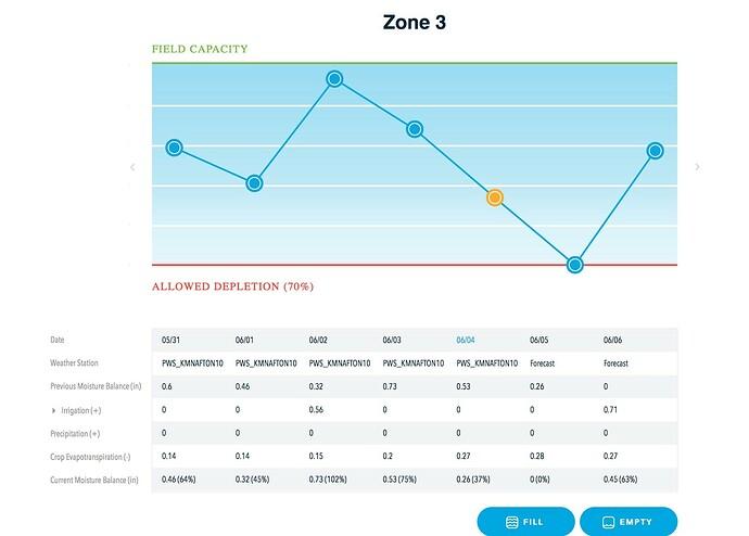zone3irrigation