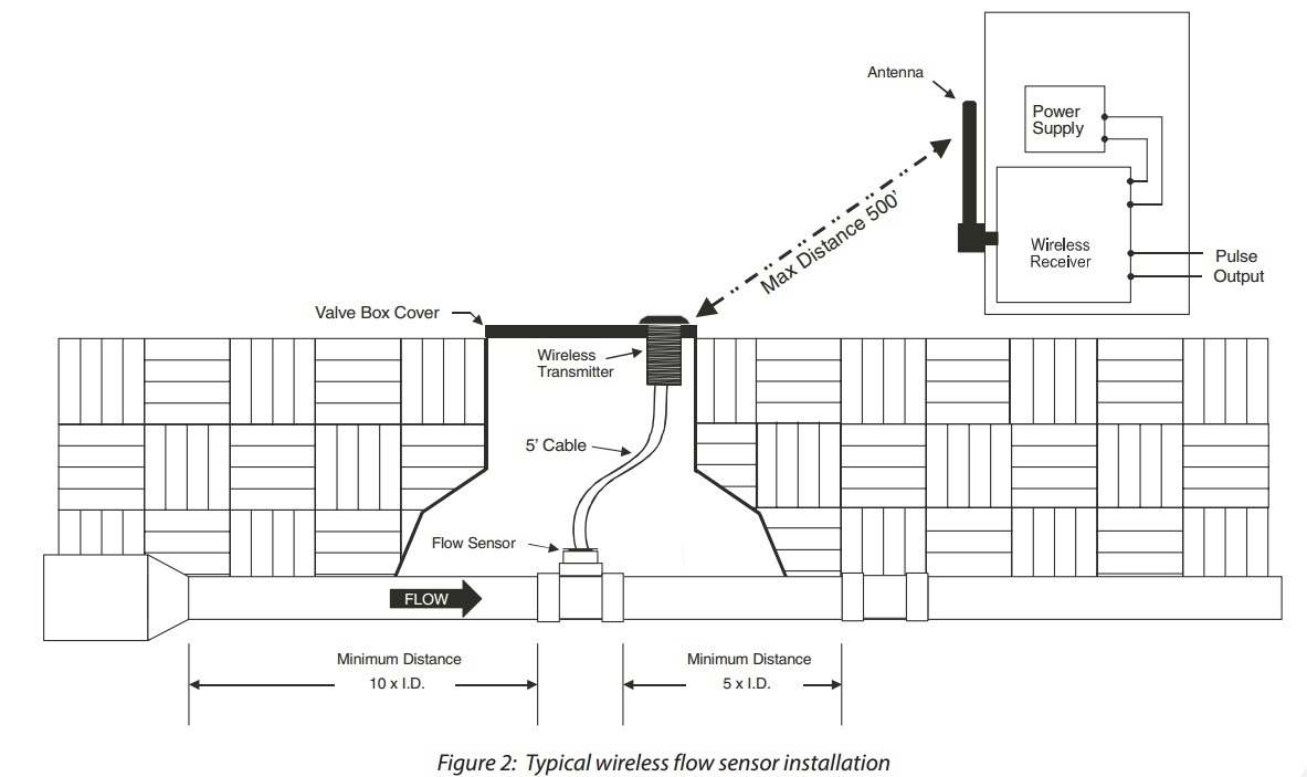How does the flow sensor work for Gen2? - Wired Flow Sensors ... Badger Pulse Meter Wiring Diagram on home water meter installation diagrams, meter service diagrams, acme transformers electrical connection diagrams, meter socket wiring, meter form diagrams, 12s meter diagrams, meter socket diagram, house electrical meter diagrams,