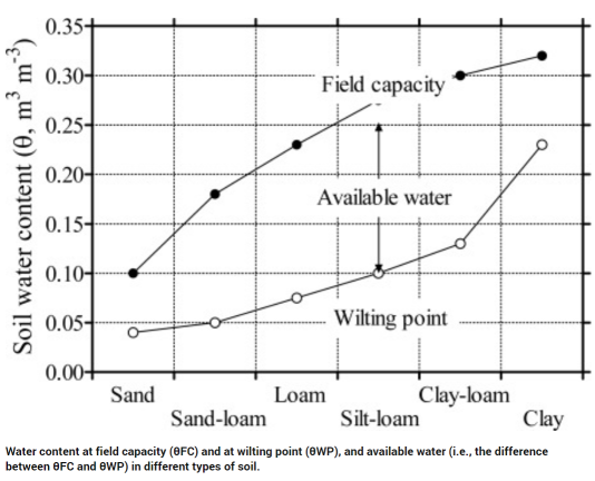 Soil Water Content