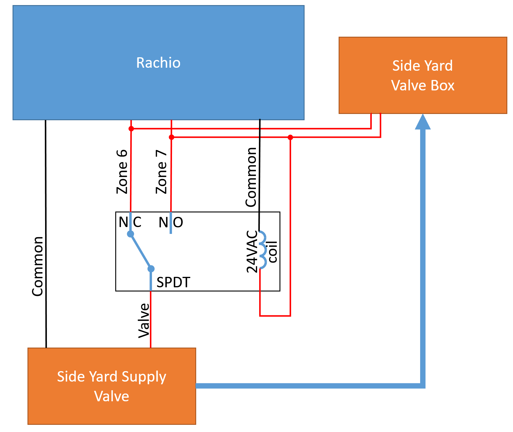 Master Valve Only On Specific Zones Product Suggestions Rachio Common Terminal In Relay This Configuration Which Ever Zone Is Connected To No Also Drives The Coil Example Its 7 But Can Be Any Other As Long