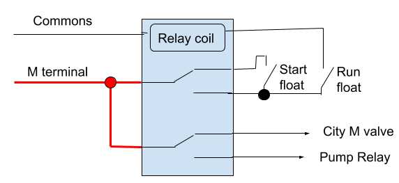 Float selector (1)